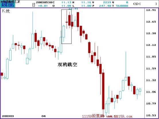 经典k线组合图解之双鸦跳空   双鸦跳空的K线走势一般出现在个股的阶段头部,其具体的描述如下。   股价在上升一段时间后,首先出现一根长阳线,使得前期的上升趋势得到延续,但紧接着第二天,股价跳空高开后涨势无法继续而收阴,不过前期的向上跳空缺口仍然存在,显示多头仍然有一定的优势。第三日的盘口再次向上跳空,但收盘却再度收阴,第三日的阴线吞噬了前一日的阴线。但是同第一日的K线相比,仍然有向上跳空缺口。多头在进行连续两天的上攻后都无功而反,使得多头的气势有转弱的迹象,而且发生岛状反转的概率也升高了。我们应对当前的