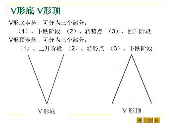 最基本的K线形态和K线组合