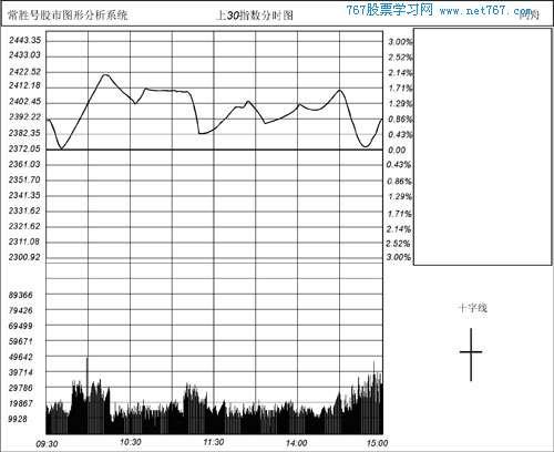 股票書籍 k線圖解教程    十字線:股票開盤價與收盤價完全一樣,買賣雙