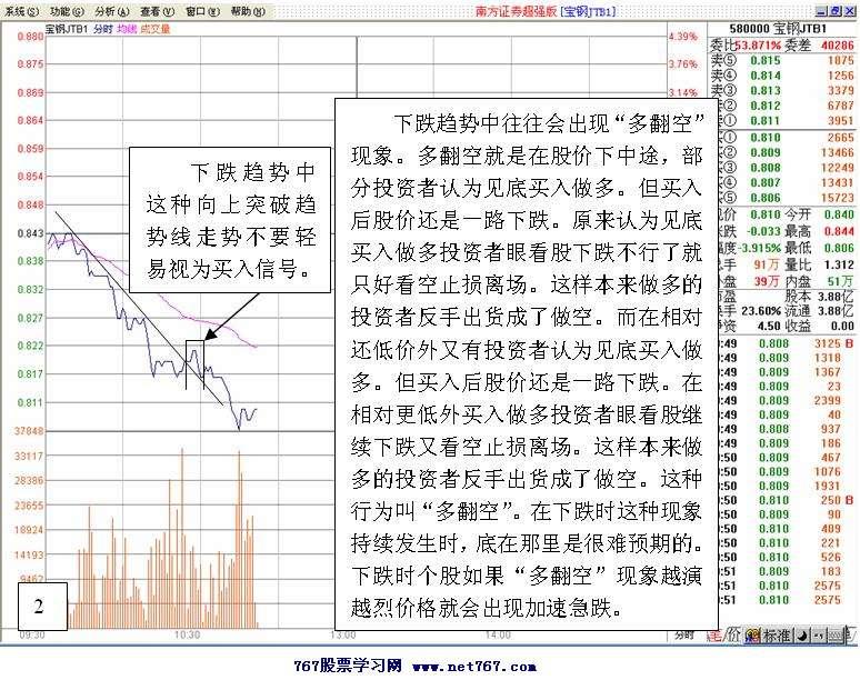 t+0交易操作技巧-看盘绝招图解教程-天才股票网